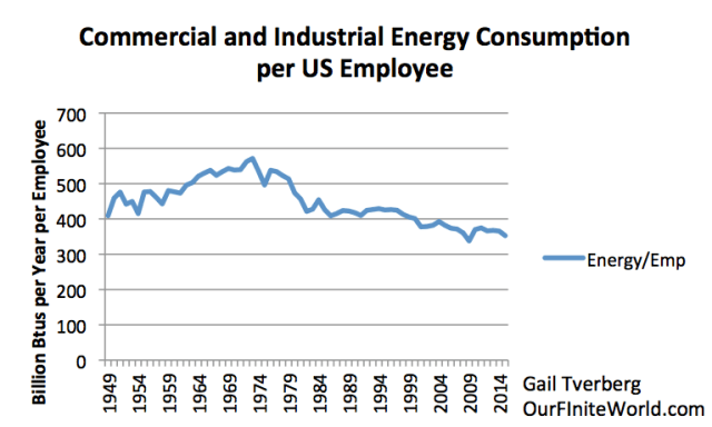 Figure 4. Total amount of energy used by Commercial and Industrial Sector (excluding transportation) based on EIA Energy Consumption by Sector, divided by Bureau of Labor Statistics Total Non-Farm Employees by Year.