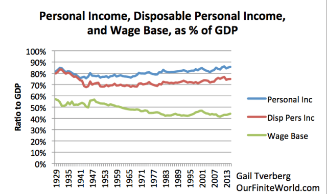 Figure 7. Personal Income, Disposable Personal Income, and Wage Base, as Percentage of GDP, Based on BEA tables 1.1.5 and 2.1.