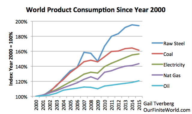 Figure 1. World Product Consumption, indexed to the year 2000, for selected products. Raw Steel based on World USGS data; other amounts based of BP Statistical Review of World Energy 2016 data.