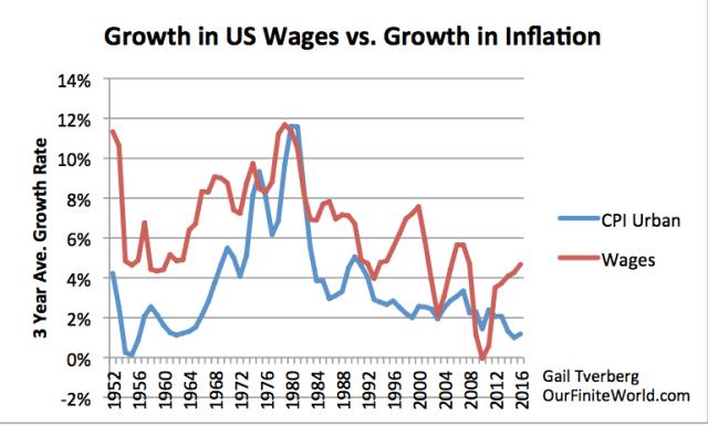"Falling Interest Rates Have Postponed ""Peak Oil"" | Our ..."