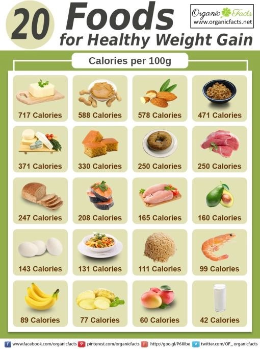 List Of High Calorie Foods To Gain Weight