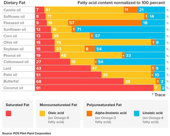 fatty-acid-breakdown-of-different-fats