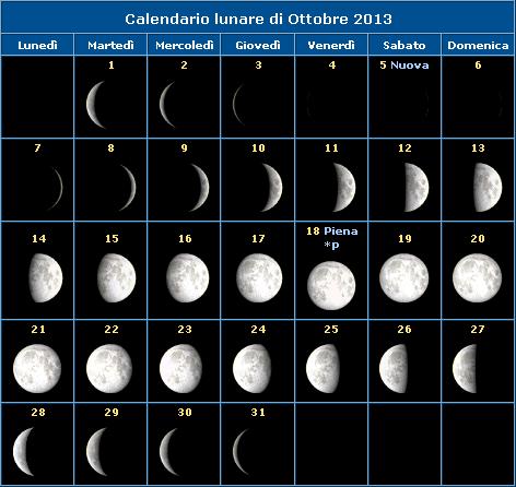 Calendario della Luna del mese di Ottobre 2013 e fasi lunari