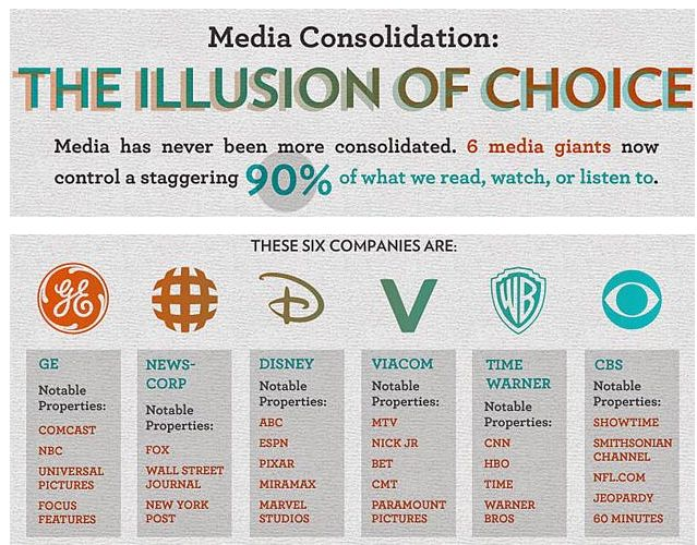 Image result for media concentration charts