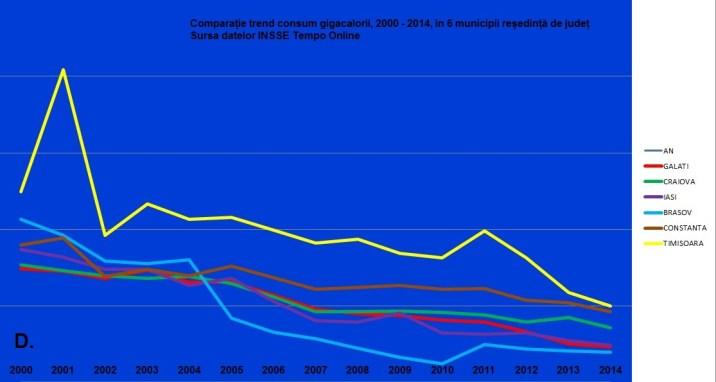 D consum gigacalorii compratie trend 6 municipii