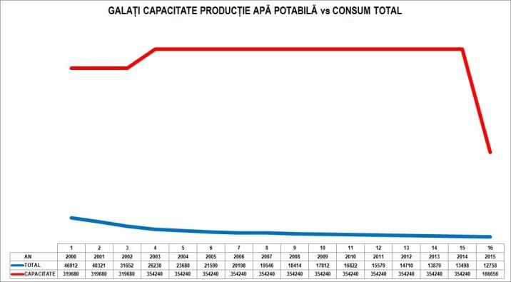 grafic-apa-galati-capacitate-vs-consum-total-1