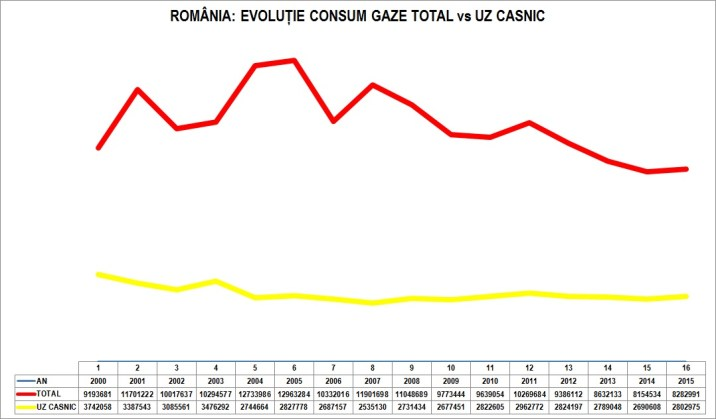 romania-gaze-total-vs-uz-casnic-1