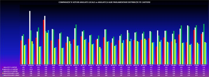 h-anulate-comparatie-locale-vs-parlamentare