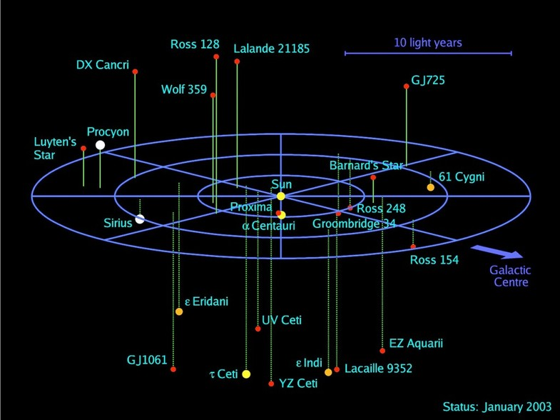 SIRIUS star system and the first locations theory