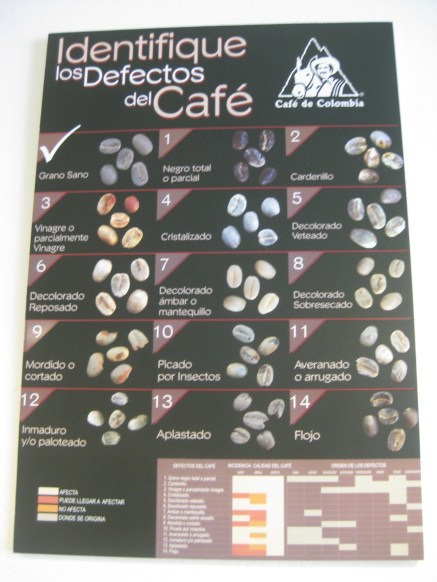 Coffee Quality Chart