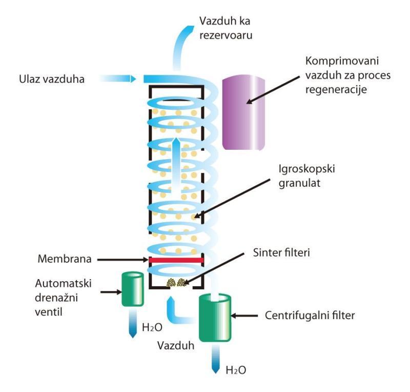 medicinski kompresori shema