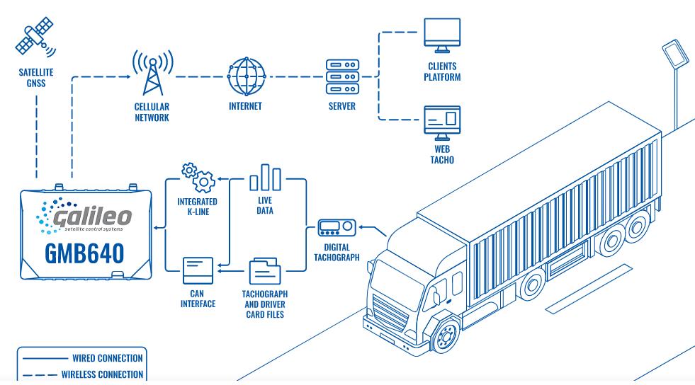 Descarga remota de tacógrafos