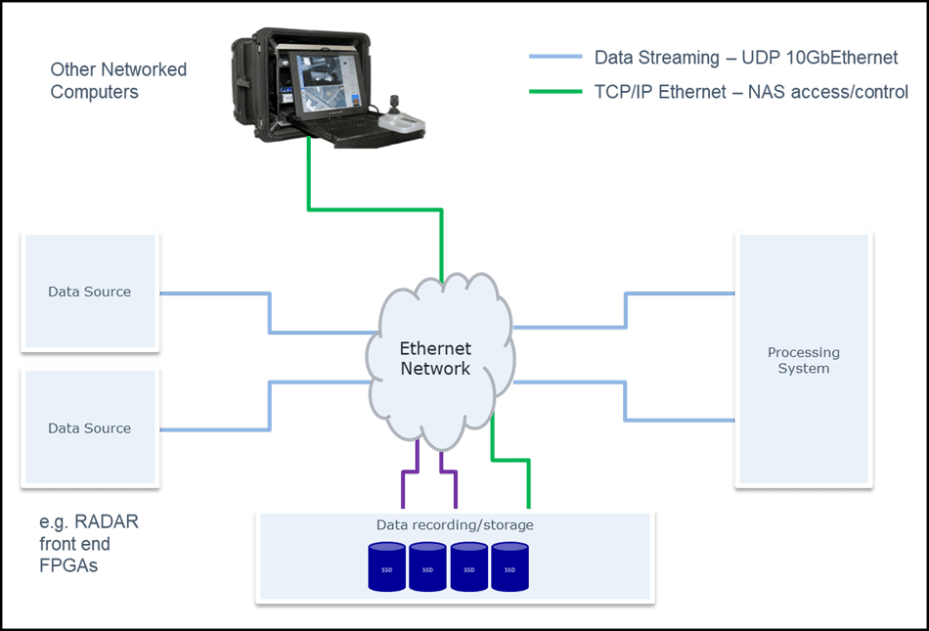 White Paper 10GbE vs sFPDP Graph3