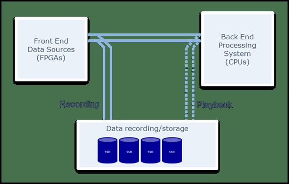 White Paper 10GbE vs sFPDP Graph5
