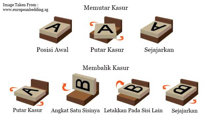 Tips Merawat Kasur Spring Bed