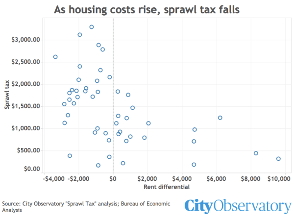 """552d06624d99e ... tax"""" estimates of the extra time and money costs of longer commutes in  more spread-out metropolitan areas, we show that places with higher housing  costs ..."""