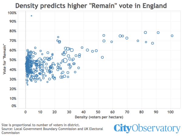 Daniel hertz city observatory with denser neighborhoods strongly trending more liberal the brexit vote was also highly correlated with urban population patterns the higher a sciox Image collections
