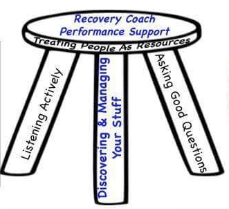 CCAR 3 Legged Recovery Coach Stool