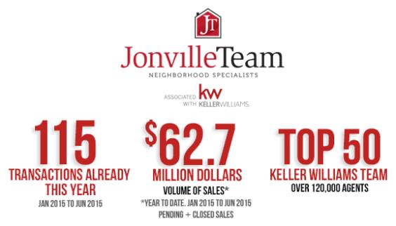 Jonville Team Performance