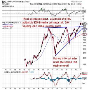 http://stockcharts.com/c-sc/sc?s=$DAX&p=M&st=1980-07-13&en=(today)&i=p32505337962&a=276893002&r=1397647677939