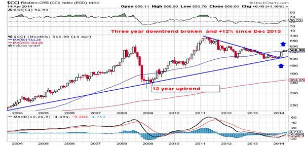 http://stockcharts.com/c-sc/sc?s=$CCI&p=M&b=5&g=0&i=p51164818296&a=308865341&r=1397648932962