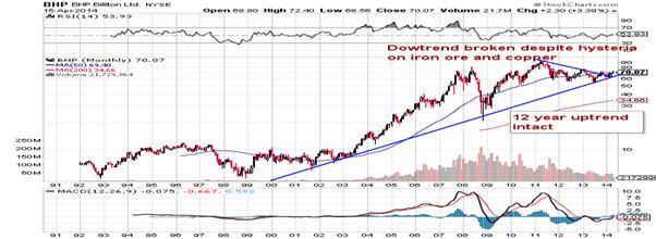 http://stockcharts.com/c-sc/sc?s=BHP&p=M&st=1990-07-13&en=(today)&i=p61650433710&a=317674535&r=1397649230998