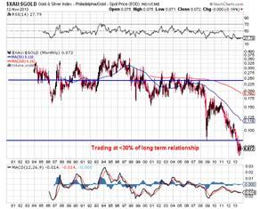 http://stockcharts.com/c-sc/sc?s=$XAU:$GOLD&p=M&st=1980-01-03&en=(today)&i=p79093628381&a=295490354&r=1384300882124