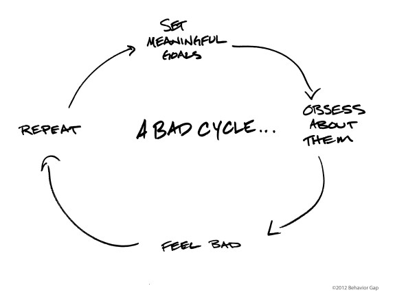 A Bad Cycle