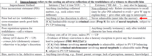 Visual tool for memorizing Evidence Magicsheets