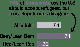 74% of Democrats say the U.S. should accept refugees, but most Republicans disagree.