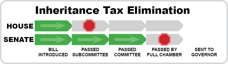 Inheritance Tax Elimination