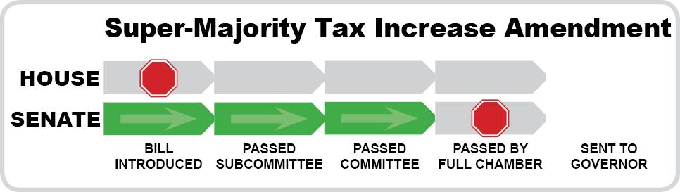 Super-Majority Tax Increase Amendment