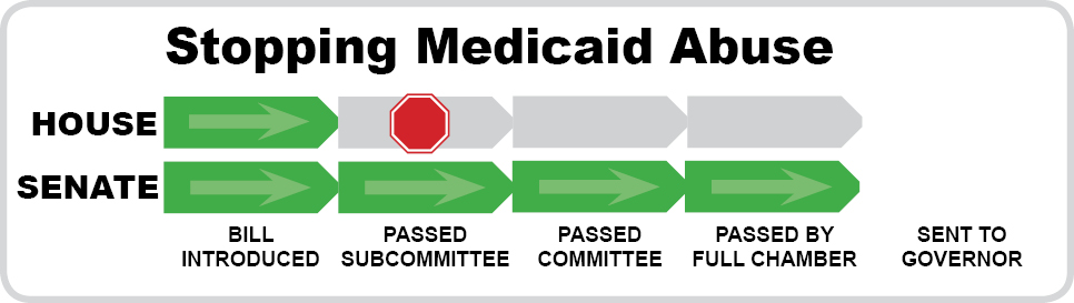 Stopping Medicaid Abuse