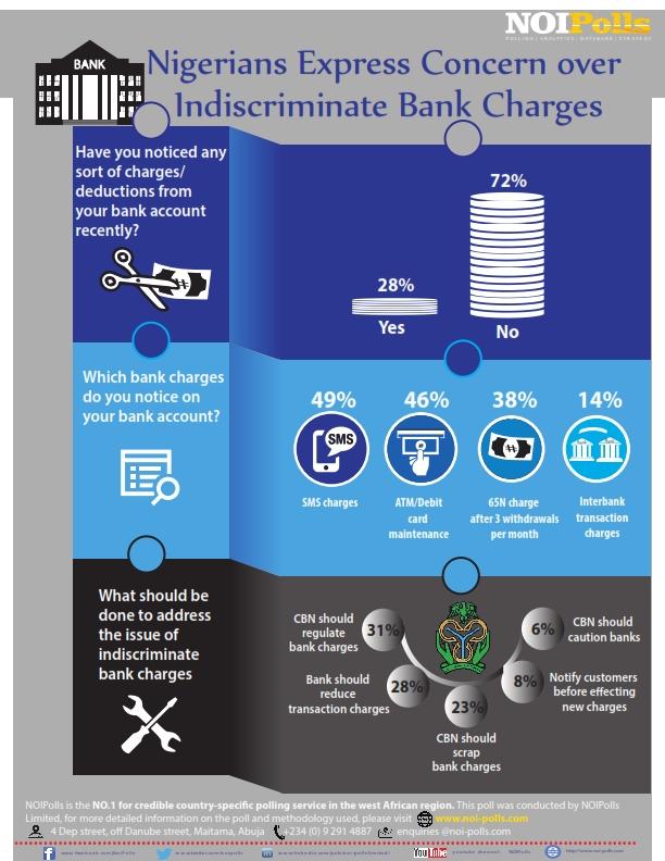 80% Nigerians Express Concern over Indiscriminate Bank Charges - NOIPOLLS - Brand Spur