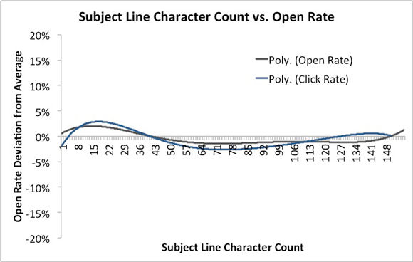 Subject line length study