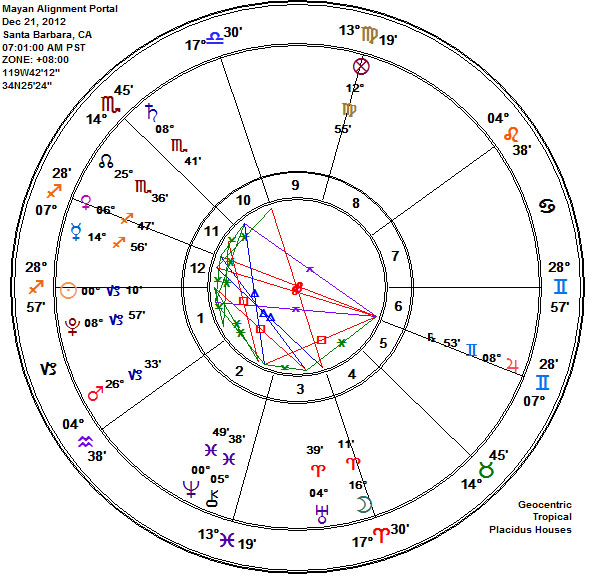 Mayan Alignment Astrology Chart at DAWN Dec 21, 2012