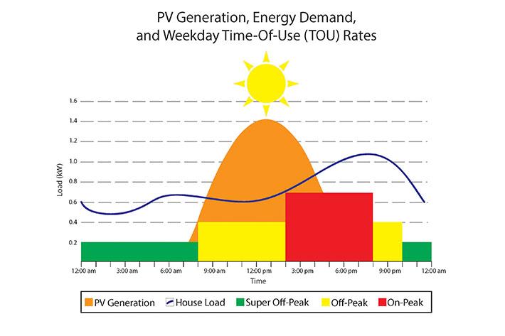 California Solar Net Metering 2.0