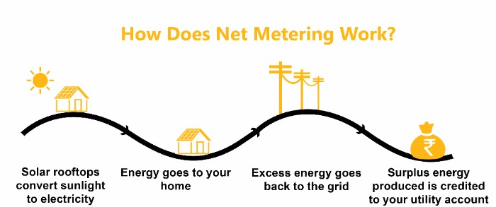 Solar Net Metering 1.0