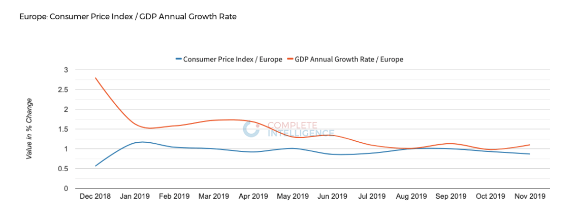 Europe Consumer Price index VS GDP Annual Growth Rate