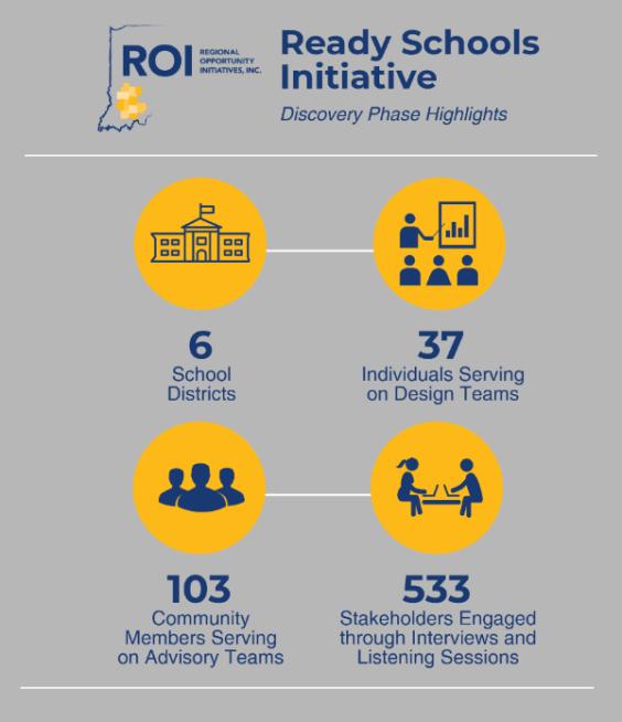 Ready Schools Initiative Infographic