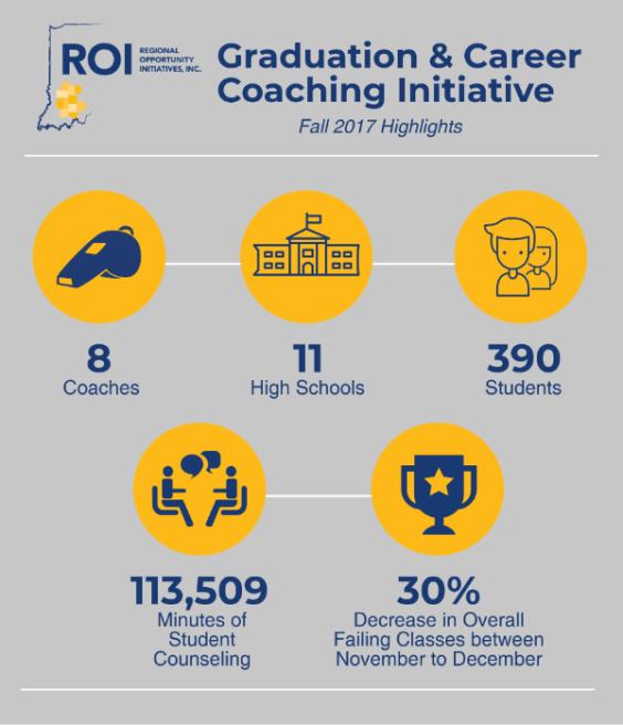 Graduation and Career Coaching Initiative Inforgraphic