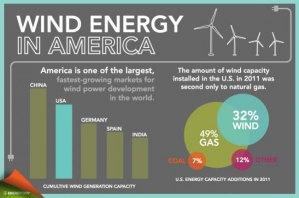 A Banner Year for the U.S. Wind Industry