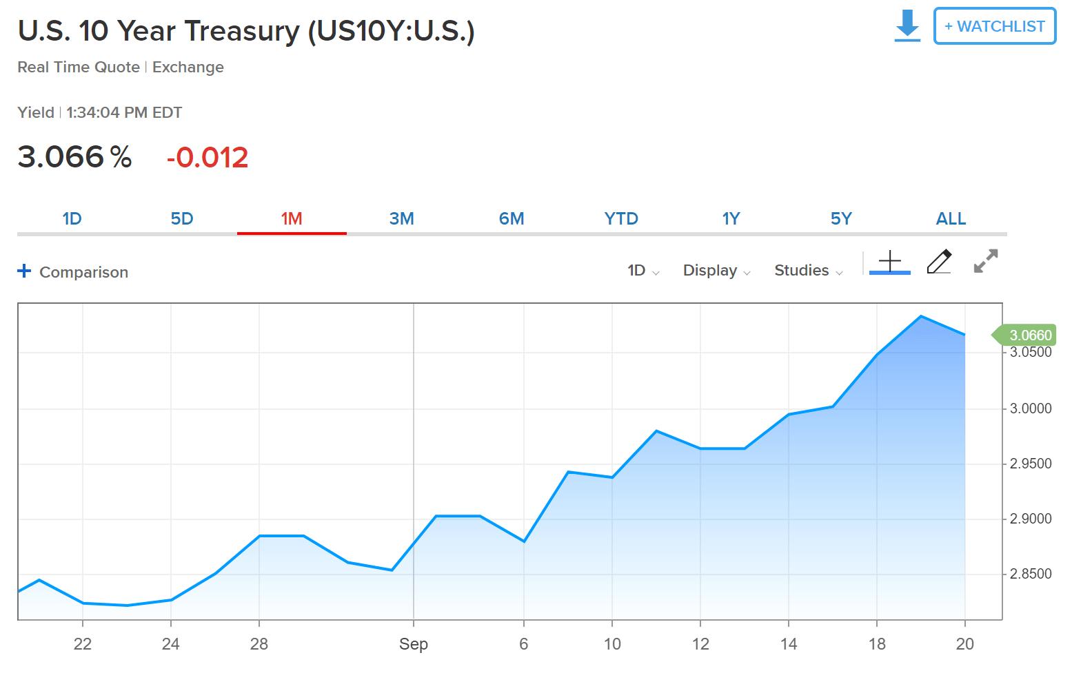 one month line chart of rising U.S. 10-year treasury yields