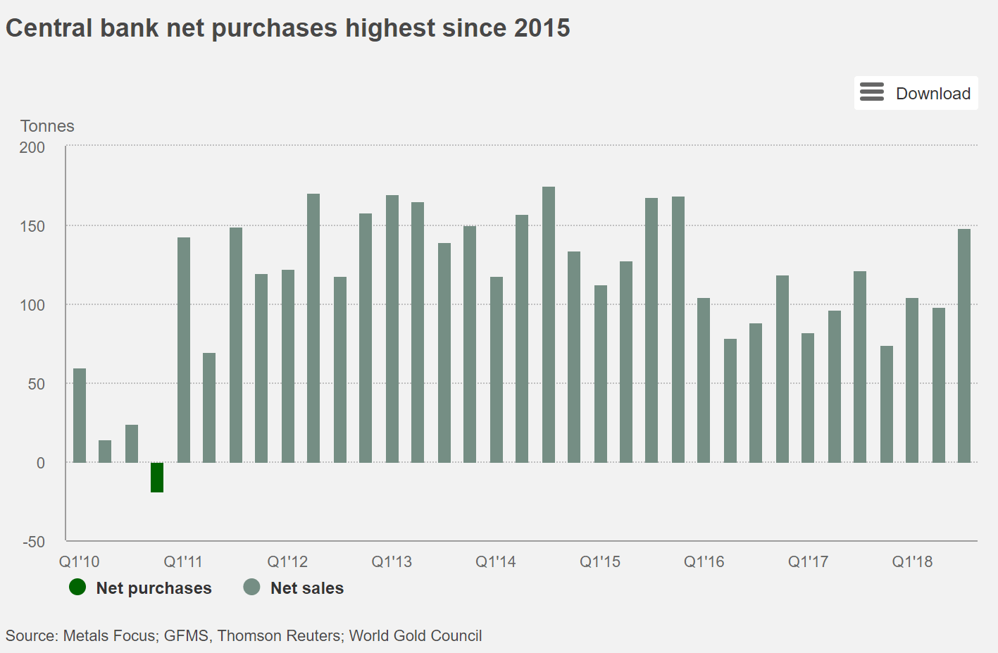 9-year bar chart of central bank net gold purchases, highest since 2015