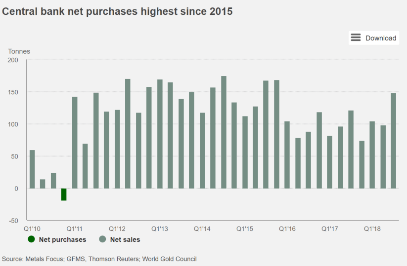 Central Banks Buy Their Most Gold In Years As They Look To Reduce Risk Ba69b89a-e1cf-4db5-a96c-65a4d7fb13ac