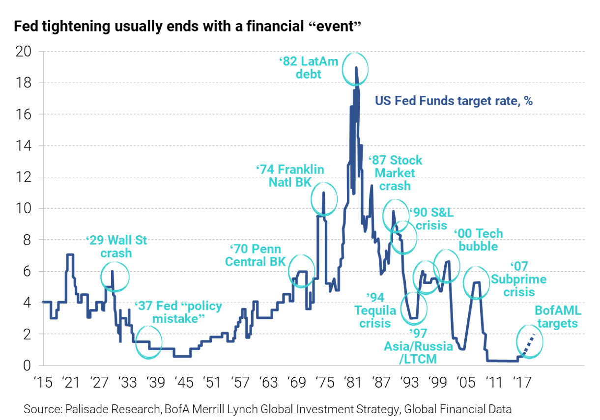 line chart of Fed fund's interest rate tightenings and corresponding financial events, since 1915