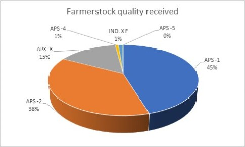 Farmerstock quality received
