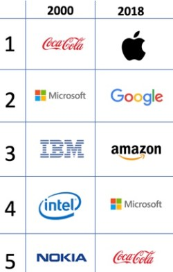Brand ranking over time