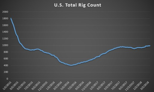 Why Are Oil Prices Soaring? - OilPrice Intelligence Report - Brand Spur