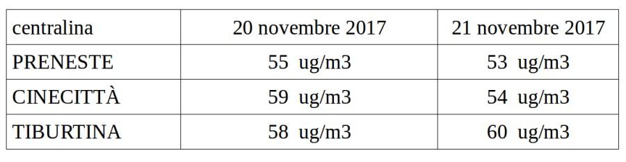 Secondo giorno di superamento dei valori consentiti di PM10 a Roma